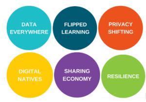 Diseñando el futuro de una biblioteca académica (1